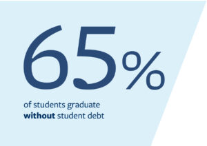 65 percent of students graduate without debt.