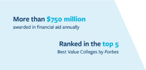 More than 750 Million Students are awarded financial aid annually. UC Berkeley is ranked among the top 5 best value colleges by Forbes.